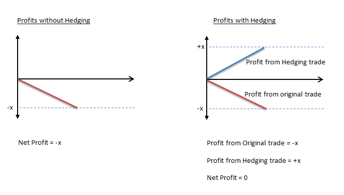 Hedging strategies in forex trading